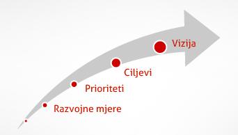 Anketni upitnik – Strategija razvoja turizma Općine Gornja Rijeka