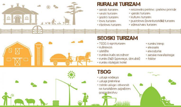 Strateški plan razvoja turizma